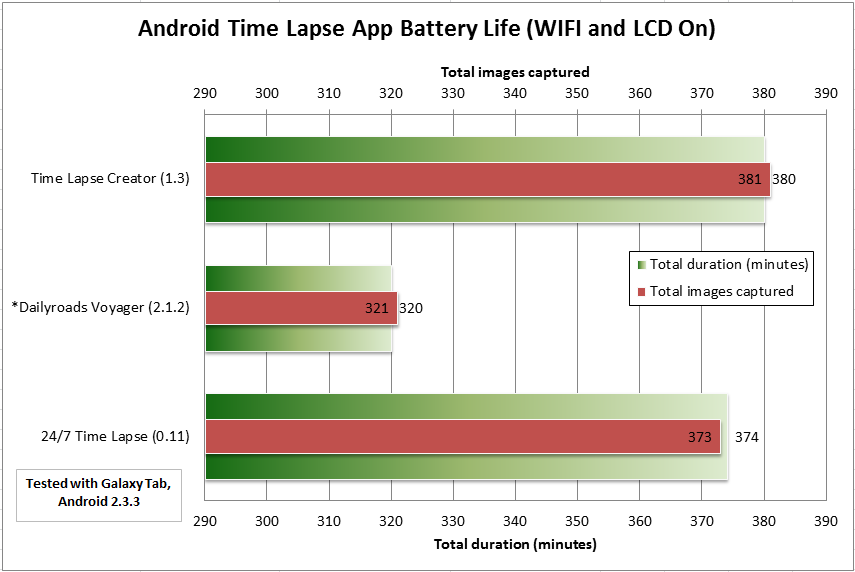 "Android Time Lapse App Battery Life (WIFI and LCD On) - 7"" Samsung Galaxy Tab"