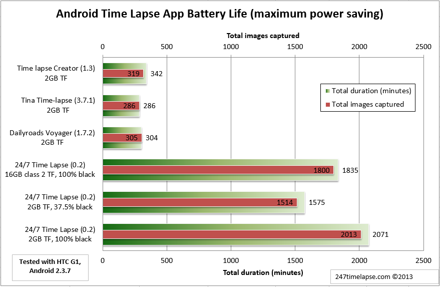 Android Time Lapse App Battery Life (maximum power saving) - HTC G1