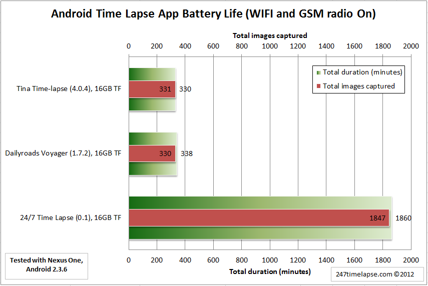 Android Time Lapse App Battery Life (WIFI and GSM On) - Nexus One