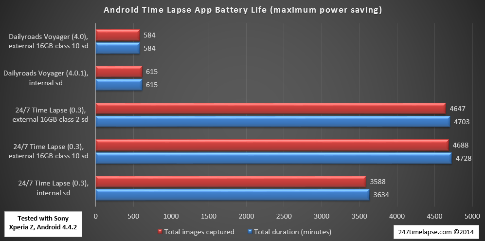 Android Time Lapse App Battery Life (maximum power saving) - Sony Xperia Z