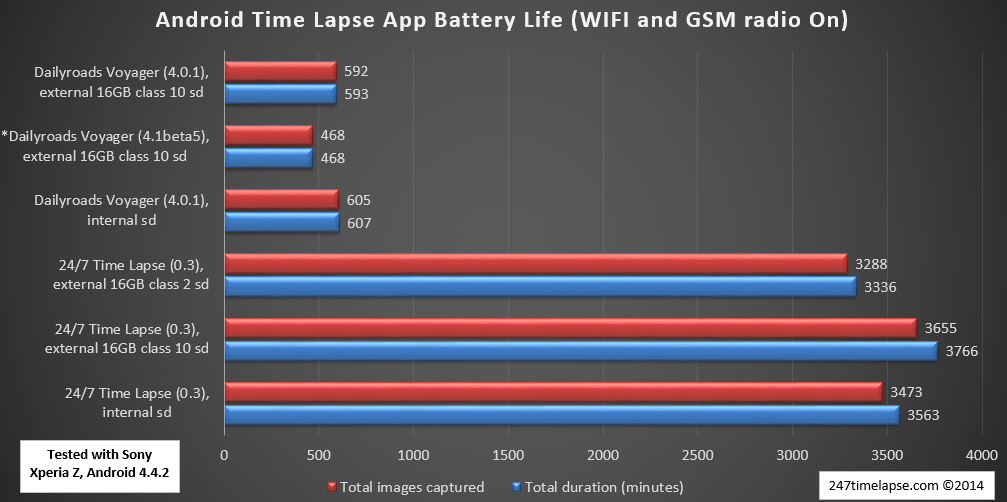Android Time Lapse App Battery Life (WIFI and GSM On) - Sony Xperia Z
